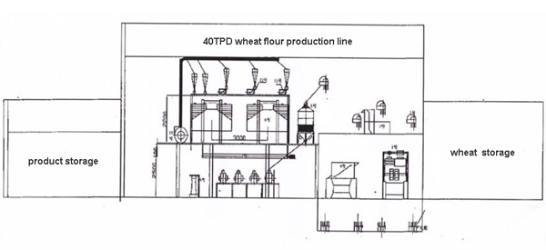 40TPD wheat flour production line